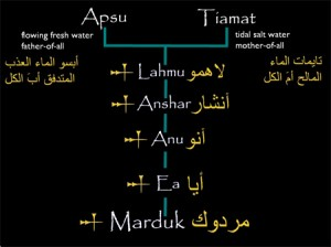 شجرة الآلهة البابلية