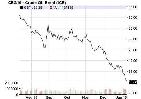 مستويات تدهور ثمن برميل النفط بين شهر غشت 2015 و الأسبوع الحالي